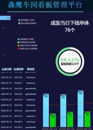 Sayyas Shuangcheng Phase II Factory won the title of 2020 Provincial Digital Demonstration Workshop